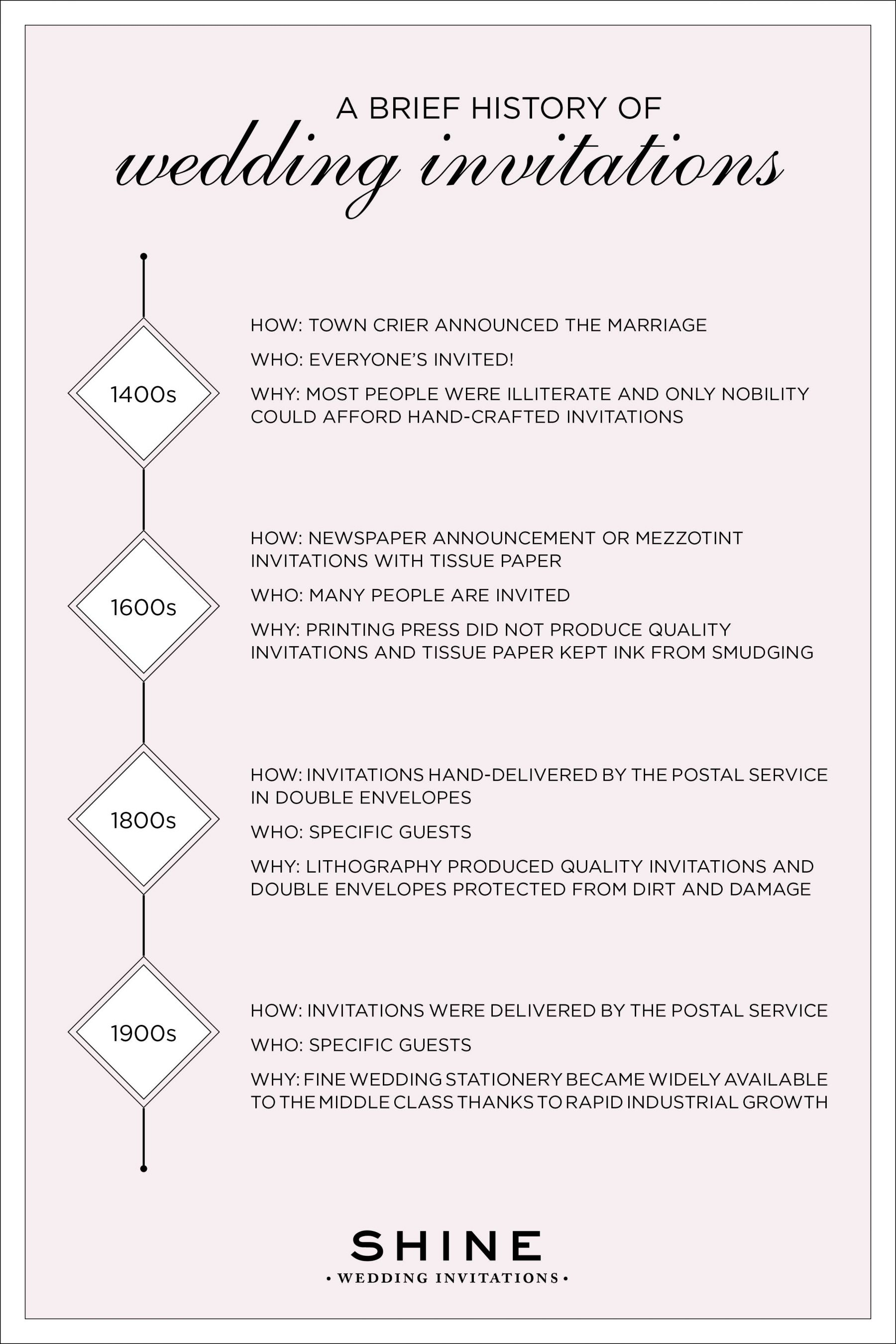 A Brief History Of Wedding Invitations